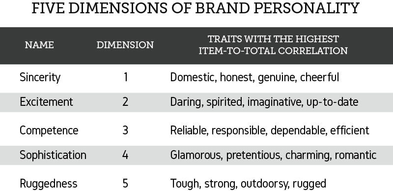five-personality-dimensions
